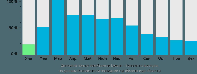 Динамика поиска авиабилетов из Еревана в Бельгию по месяцам
