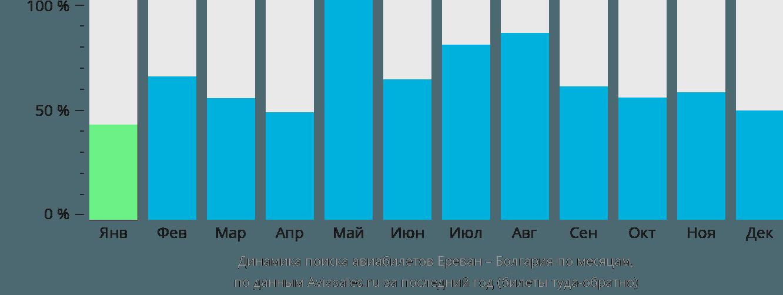 Динамика поиска авиабилетов из Еревана в Болгарию по месяцам