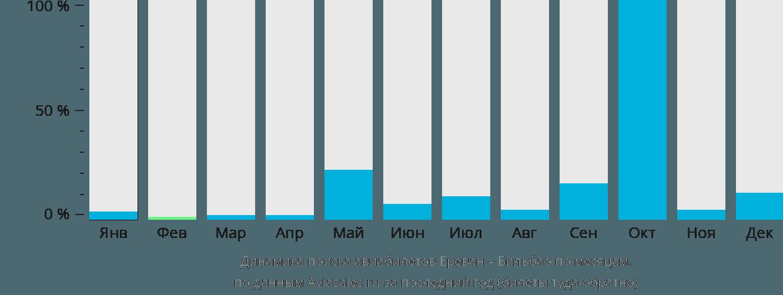 Динамика поиска авиабилетов из Еревана в Бильбао по месяцам