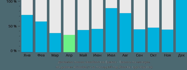 Динамика поиска авиабилетов из Еревана в Бангкок по месяцам