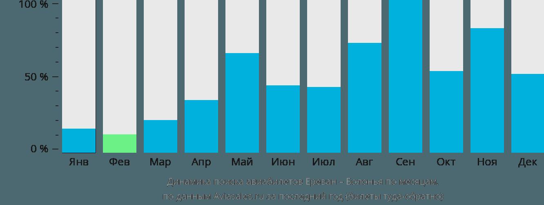 Динамика поиска авиабилетов из Еревана в Болонью по месяцам