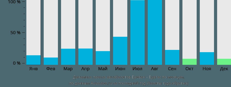 Динамика поиска авиабилетов из Еревана в Бургас по месяцам