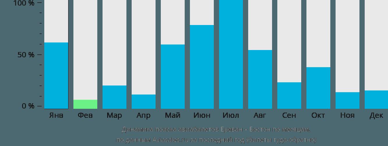 Динамика поиска авиабилетов из Еревана в Бостон по месяцам