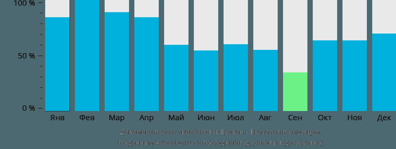 Динамика поиска авиабилетов из Еревана в Бразилию по месяцам