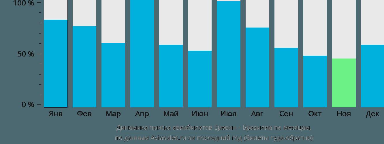 Динамика поиска авиабилетов из Еревана в Бразилиа по месяцам