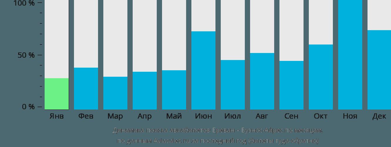 Динамика поиска авиабилетов из Еревана в Буэнос-Айрес по месяцам