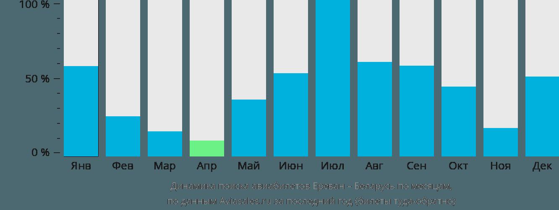 Динамика поиска авиабилетов из Еревана в Беларусь по месяцам
