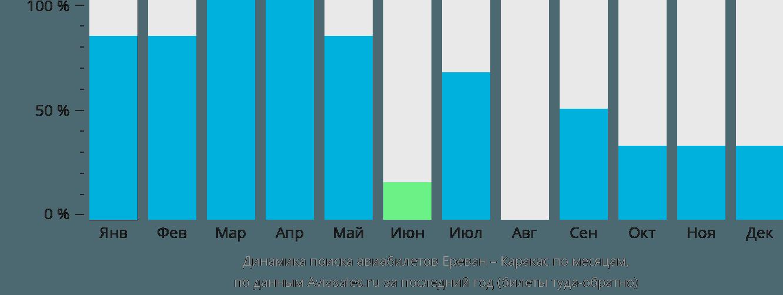 Динамика поиска авиабилетов из Еревана в Каракас по месяцам