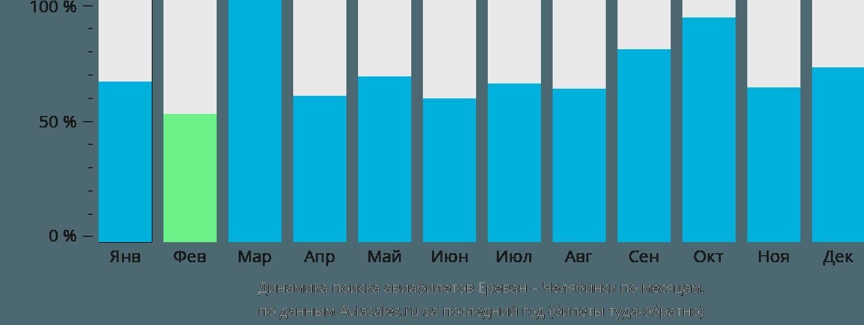 Динамика поиска авиабилетов из Еревана в Челябинск по месяцам