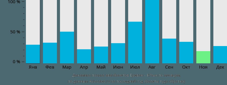 Динамика поиска авиабилетов из Еревана в Кёльн по месяцам