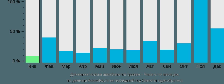 Динамика поиска авиабилетов из Еревана в Чикаго по месяцам