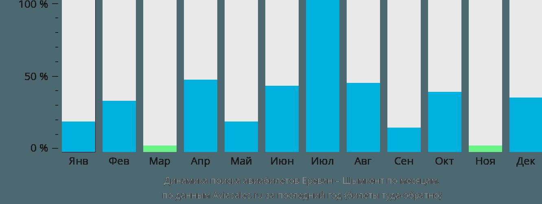 Динамика поиска авиабилетов из Еревана в Шымкент по месяцам