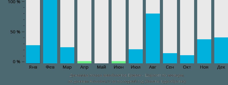 Динамика поиска авиабилетов из Еревана в Шарлотт по месяцам