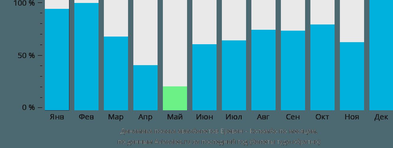 Динамика поиска авиабилетов из Еревана в Коломбо по месяцам