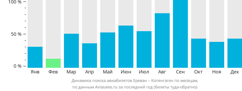 Динамика поиска авиабилетов из Еревана в Копенгаген по месяцам