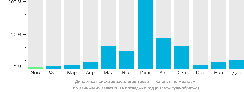Динамика поиска авиабилетов из Еревана в Катанию по месяцам