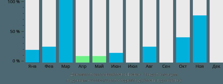 Динамика поиска авиабилетов из Еревана в Чэнду по месяцам
