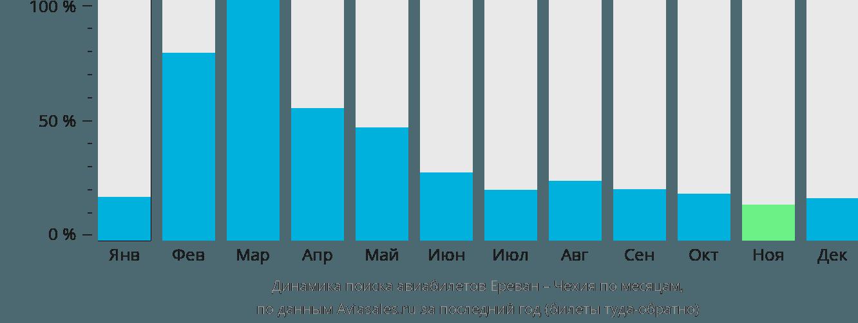 Динамика поиска авиабилетов из Еревана в Чехию по месяцам