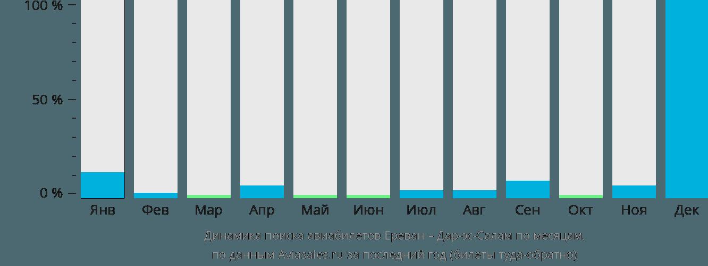 Динамика поиска авиабилетов из Еревана в Дар-эс-Салам по месяцам