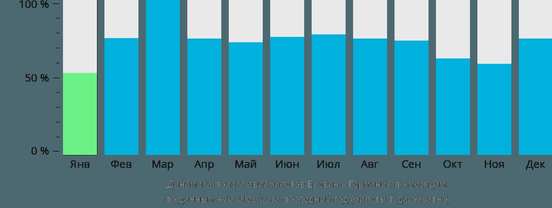 Динамика поиска авиабилетов из Еревана в Германию по месяцам
