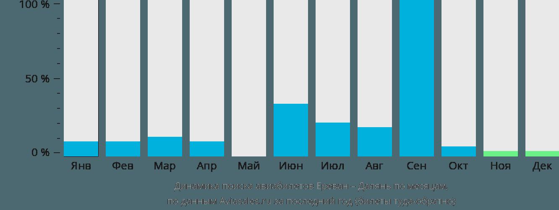 Динамика поиска авиабилетов из Еревана в Далянь по месяцам