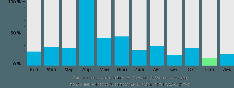 Динамика поиска авиабилетов из Еревана в Дублин по месяцам