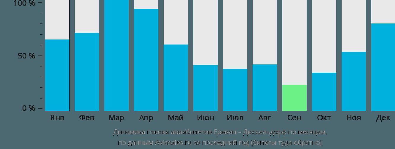 Динамика поиска авиабилетов из Еревана в Дюссельдорф по месяцам