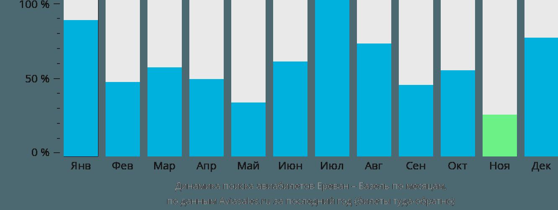 Динамика поиска авиабилетов из Еревана в Базель по месяцам