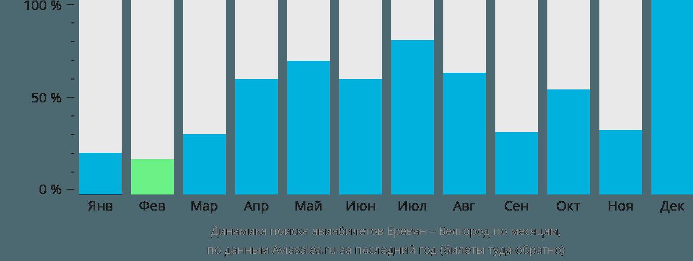 Динамика поиска авиабилетов из Еревана в Белгород по месяцам