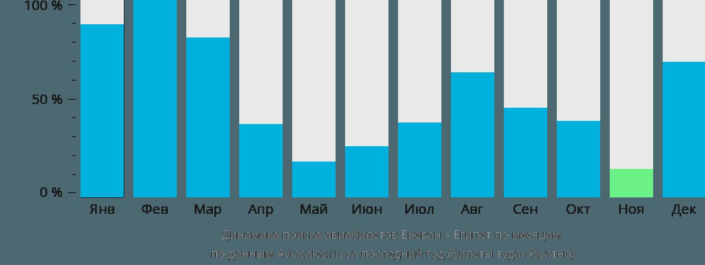Динамика поиска авиабилетов из Еревана в Египет по месяцам