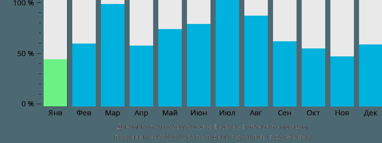 Динамика поиска авиабилетов из Еревана в Испанию по месяцам