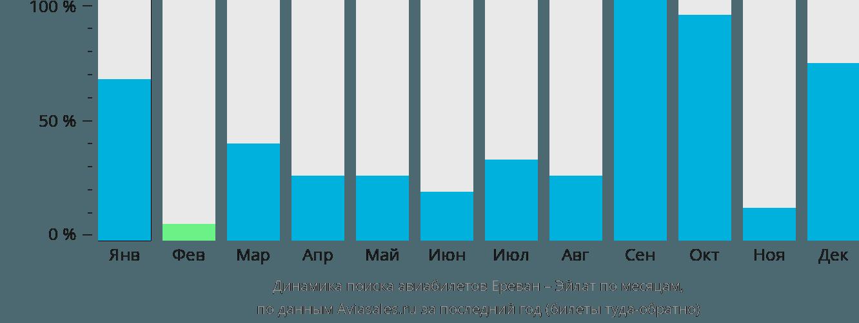 Динамика поиска авиабилетов из Еревана в Эйлат по месяцам