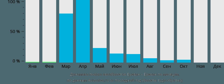Динамика поиска авиабилетов из Еревана в Ереван по месяцам