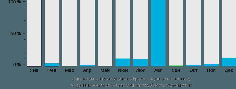 Динамика поиска авиабилетов из Еревана в Фуншал по месяцам