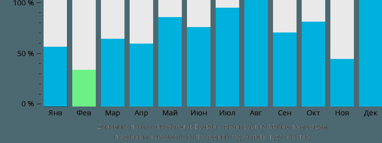 Динамика поиска авиабилетов из Еревана во Франкфурт-на-Майне по месяцам