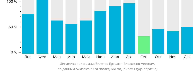 Динамика поиска авиабилетов из Еревана в Бишкек по месяцам