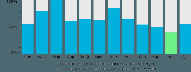 Динамика поиска авиабилетов из Еревана во Францию по месяцам