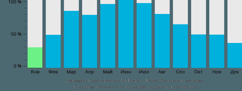 Динамика поиска авиабилетов из Еревана в Великобританию по месяцам