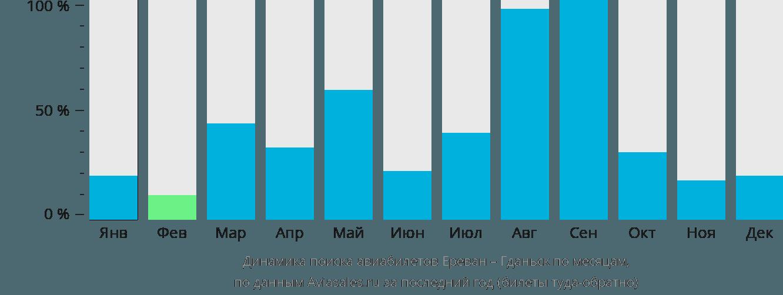 Динамика поиска авиабилетов из Еревана в Гданьск по месяцам