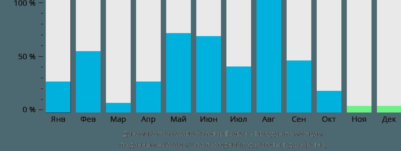 Динамика поиска авиабилетов из Еревана в Магадан по месяцам
