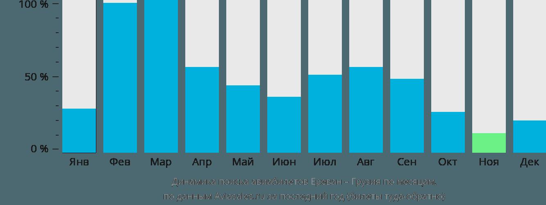 Динамика поиска авиабилетов из Еревана в Грузию по месяцам