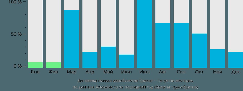 Динамика поиска авиабилетов из Еревана в Геную по месяцам