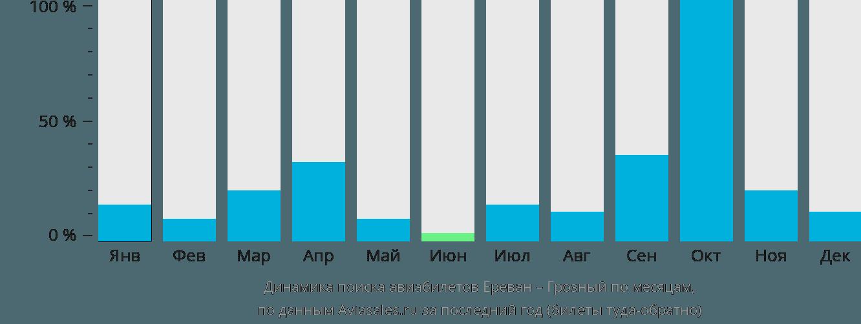 Динамика поиска авиабилетов из Еревана в Грозный по месяцам