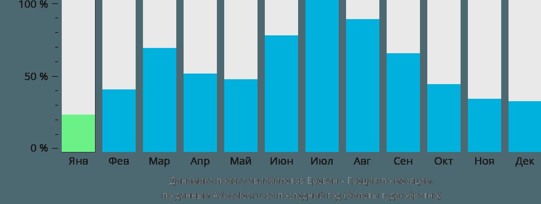 Динамика поиска авиабилетов из Еревана в Грецию по месяцам