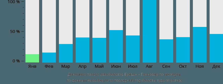 Динамика поиска авиабилетов из Еревана в Ганновер по месяцам