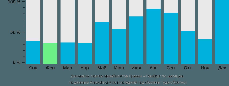Динамика поиска авиабилетов из Еревана в Гамбург по месяцам