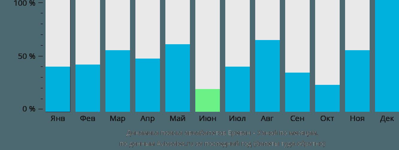 Динамика поиска авиабилетов из Еревана в Ханой по месяцам