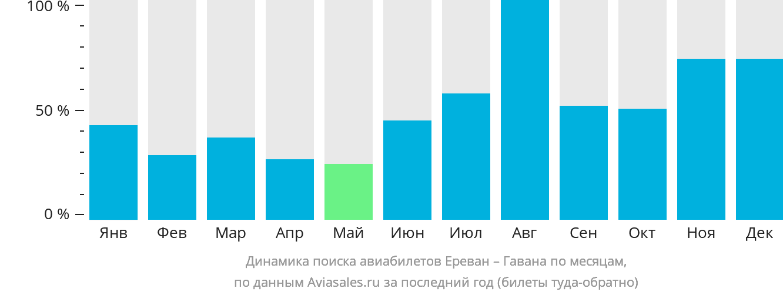 Динамика поиска авиабилетов из Еревана в Гавану по месяцам