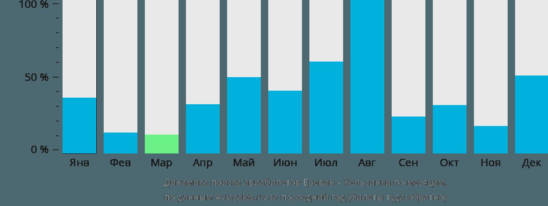 Динамика поиска авиабилетов из Еревана в Хельсинки по месяцам