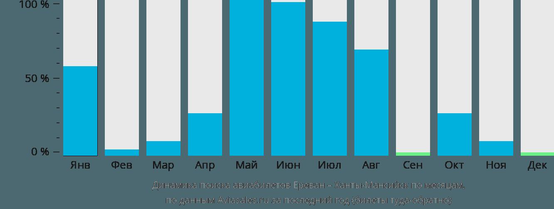 Динамика поиска авиабилетов из Еревана в Ханты-Мансийск по месяцам